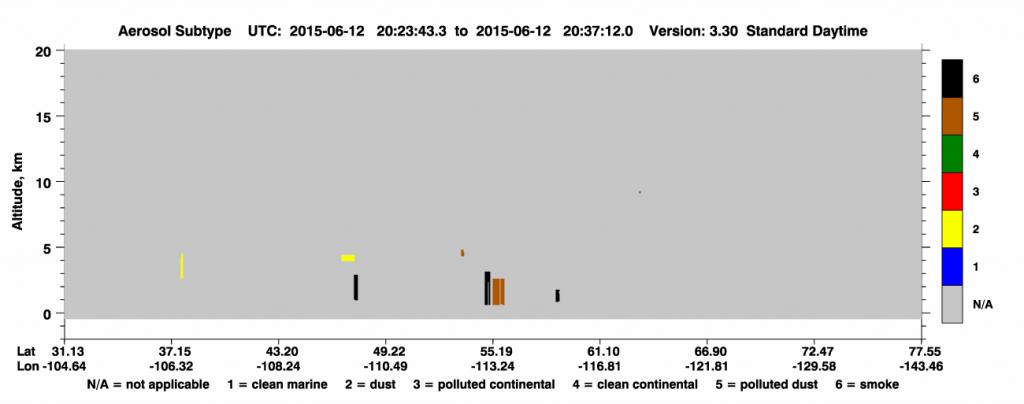CALIPSO Aerosol Subtype plot on 12 June (click to enlarge image)