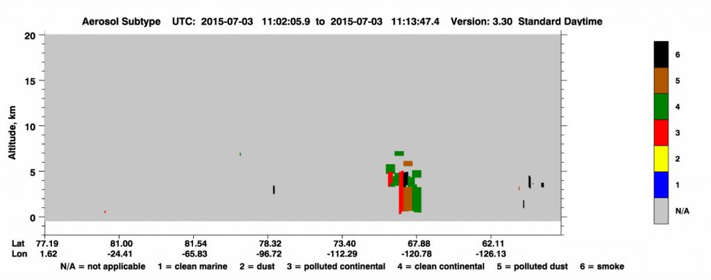 CALIPSO Aerosol Subtype plot on 03 July (click to enlarge image)