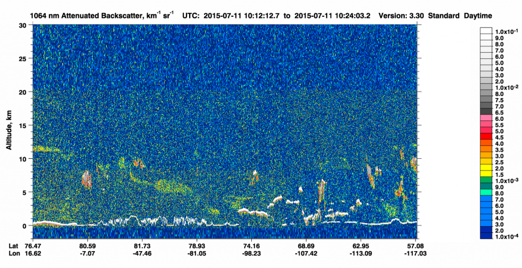 CALIPSO 1064 nm Total Attenuated Backscatter on 11 July (click to enlarge)