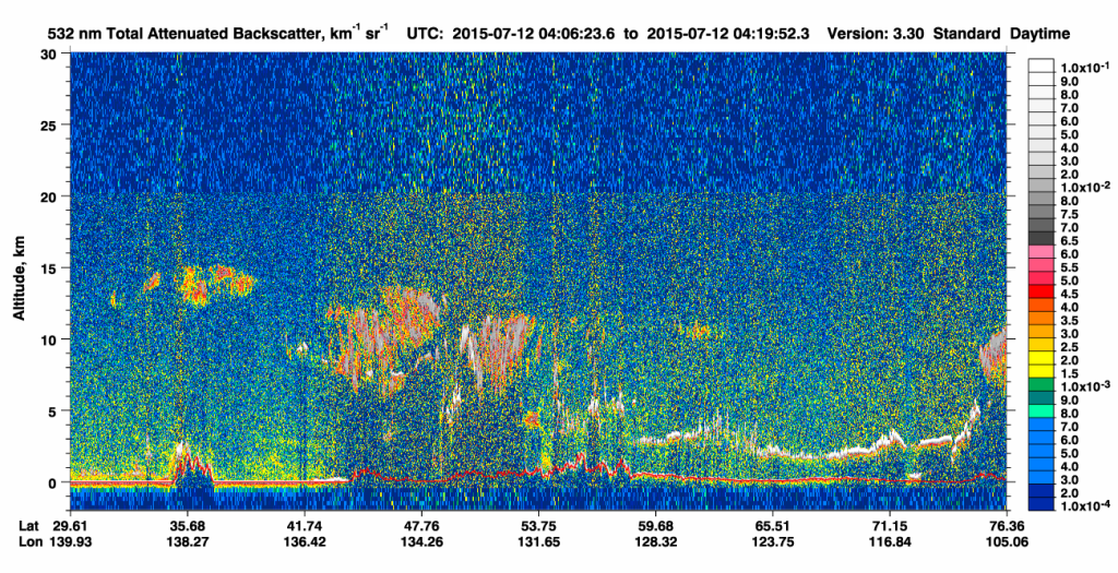 CALIPSO 532 nm Total Attenuated Backscatter on 12 July (click to enlarge)