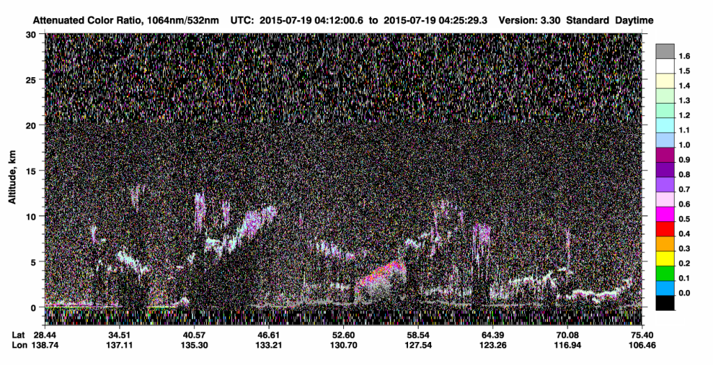 CALIPSO Attenuated Color Ratio between 1064 nm and 532 nm on 19 July (click to enlarge image)