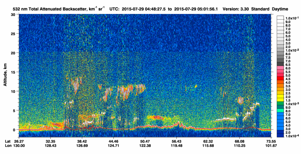 CALIPSO 532 nm Total Attenuated Backscatter on 29 July (click to enlarge)