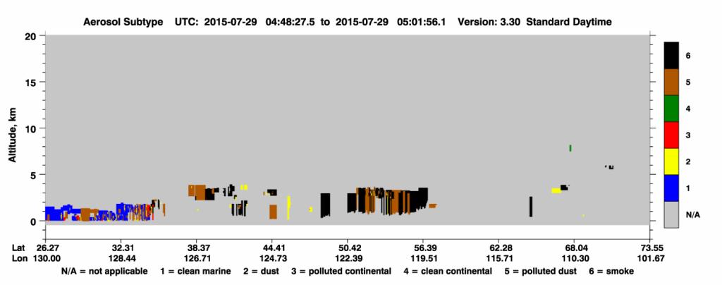 CALIPSO Aerosol Subtype plot on 29 July (click to enlarge image)
