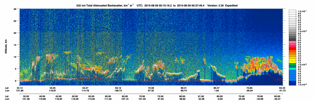 CALIPSO 532 nm Total Attenuated Backscatter on 26 August (click to enlarge)