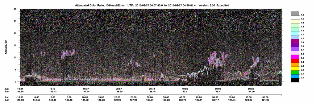CALIPSO Attenuated Color Ratio between 1064 nm and 532 nm on 27 August (click to enlarge image)