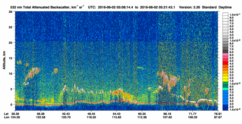 CALIPSO 532 nm Total Attenuated Backscatter on 02 June (click to enlarge)