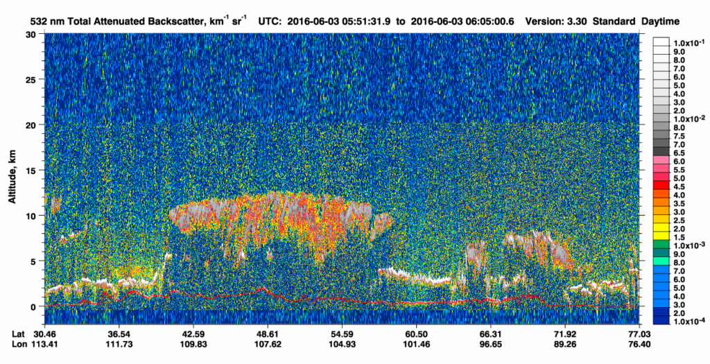 CALIPSO 532 nm Total Attenuated Backscatter on 03 June (click to enlarge)