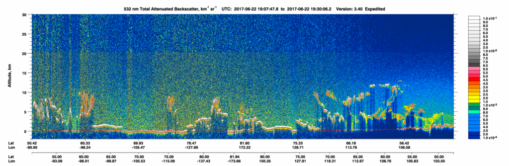 CALIPSO 532 nm Total Attenuated Backscatter on 23 June